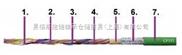 高柔性测量系统电缆/屏蔽电缆/耐油阻燃电缆